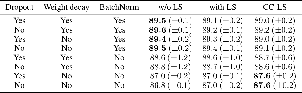 Figure 1 for Uses and Abuses of the Cross-Entropy Loss: Case Studies in Modern Deep Learning