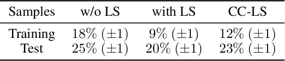 Figure 3 for Uses and Abuses of the Cross-Entropy Loss: Case Studies in Modern Deep Learning