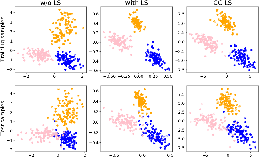 Figure 2 for Uses and Abuses of the Cross-Entropy Loss: Case Studies in Modern Deep Learning