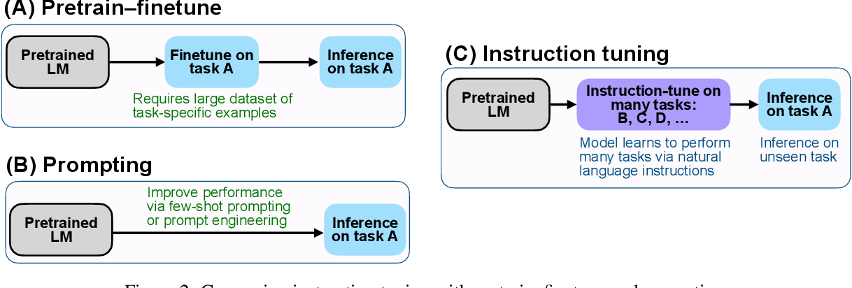 Figure 3 for Finetuned Language Models Are Zero-Shot Learners