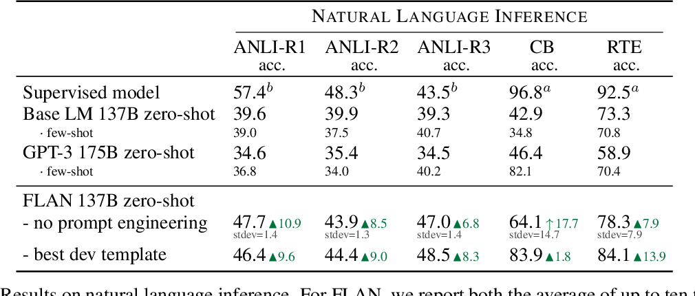 Figure 2 for Finetuned Language Models Are Zero-Shot Learners