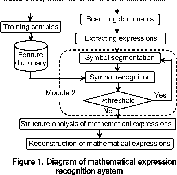 Figure 1 From Research On Symbol Recognition For Mathematical