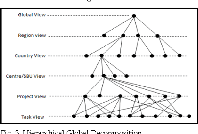 Figure 3 from Modelling a Global EPCM ( Engineering , Procurement