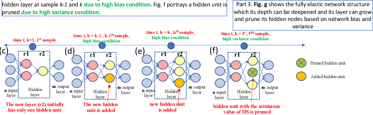 Figure 3 for Automatic Construction of Multi-layer Perceptron Network from Streaming Examples