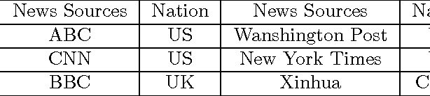 Figure 2 for Time-dependent Hierarchical Dirichlet Model for Timeline Generation