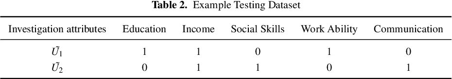 Figure 3 for An influence-based fast preceding questionnaire model for elderly assessments