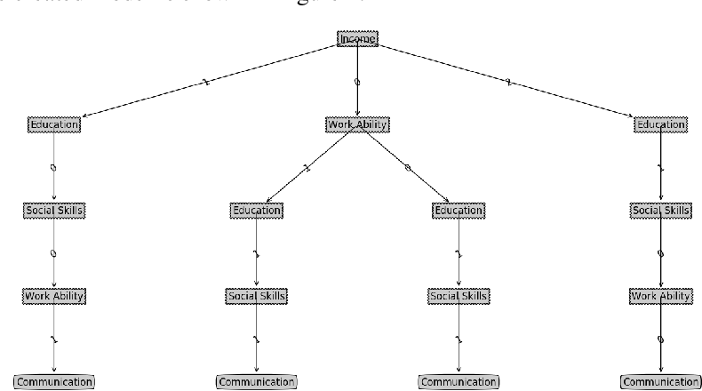 Figure 4 for An influence-based fast preceding questionnaire model for elderly assessments