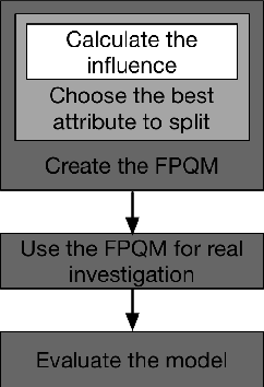 Figure 1 for An influence-based fast preceding questionnaire model for elderly assessments