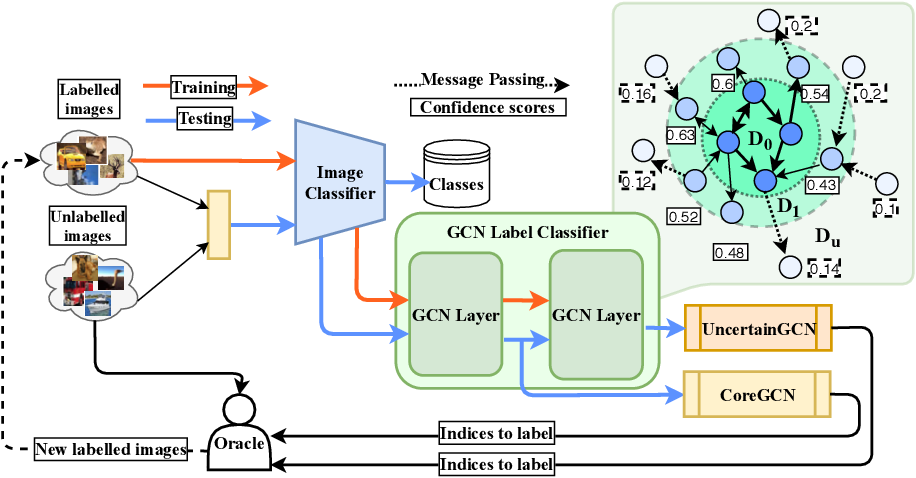 Figure 1 for Sequential Graph Convolutional Network for Active Learning