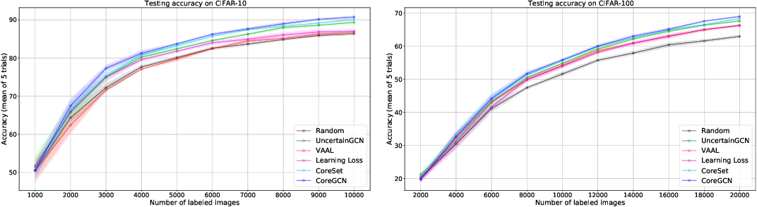 Figure 3 for Sequential Graph Convolutional Network for Active Learning