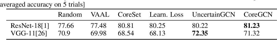 Figure 2 for Sequential Graph Convolutional Network for Active Learning