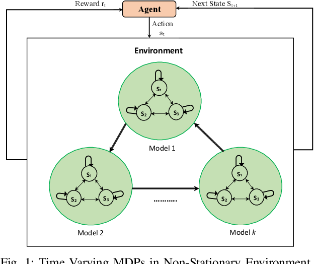 Figure 1 for AdaPool: A Diurnal-Adaptive Fleet Management Framework using Model-Free Deep Reinforcement Learning and Change Point Detection