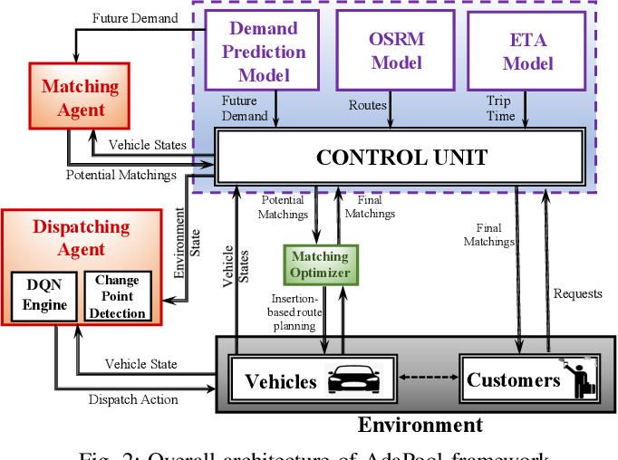 Figure 2 for AdaPool: A Diurnal-Adaptive Fleet Management Framework using Model-Free Deep Reinforcement Learning and Change Point Detection