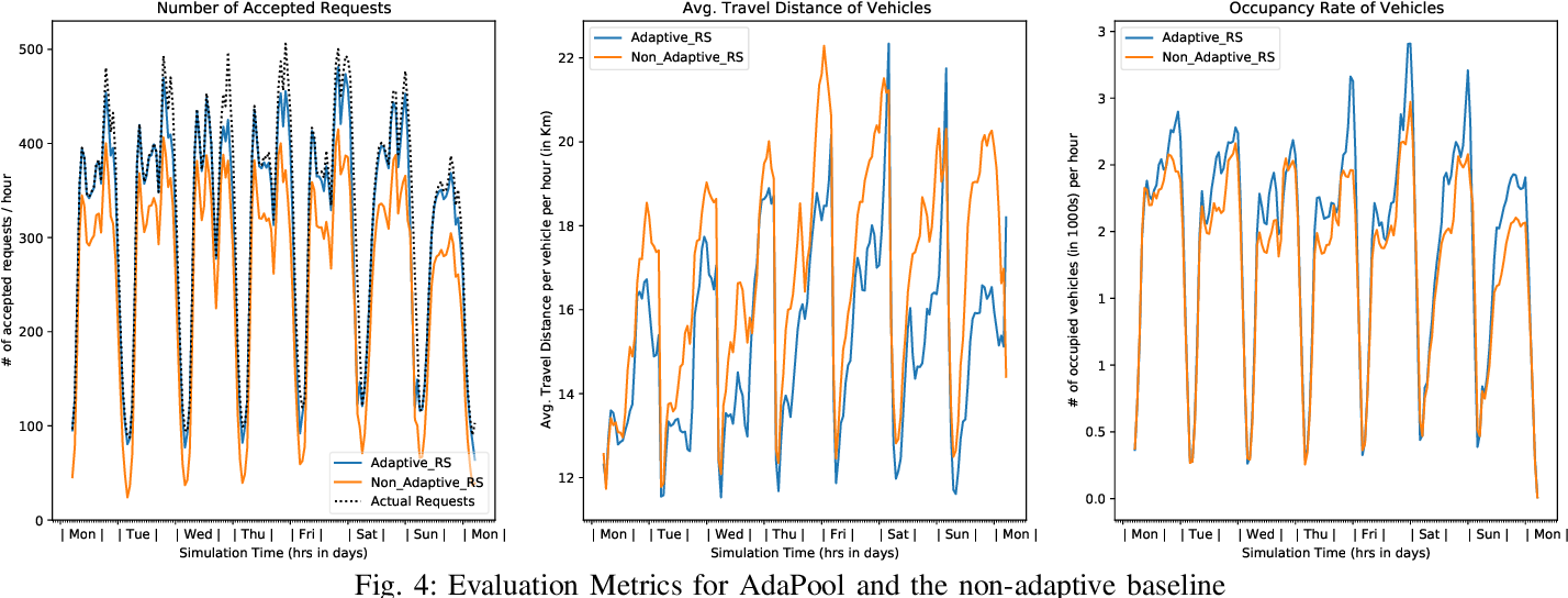 Figure 4 for AdaPool: A Diurnal-Adaptive Fleet Management Framework using Model-Free Deep Reinforcement Learning and Change Point Detection