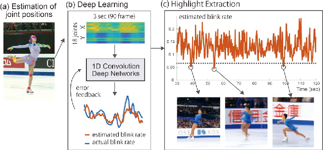 Figure 1 for Estimating Blink Probability for Highlight Detection in Figure Skating Videos