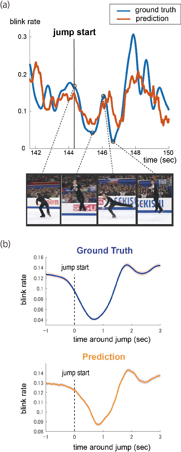 Figure 4 for Estimating Blink Probability for Highlight Detection in Figure Skating Videos