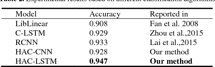 Figure 4 for Improving Medical Short Text Classification with Semantic Expansion Using Word-Cluster Embedding