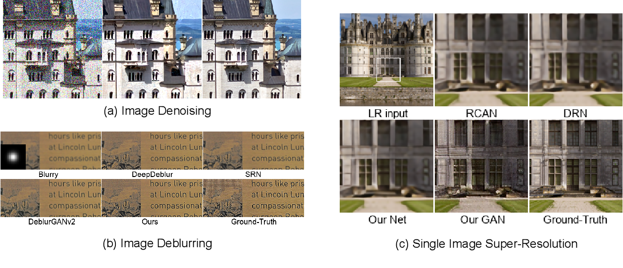Figure 1 for High-Frequency aware Perceptual Image Enhancement