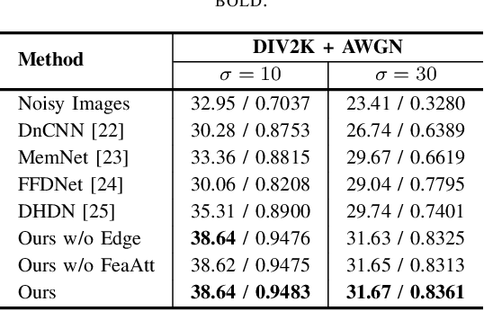 Figure 2 for High-Frequency aware Perceptual Image Enhancement