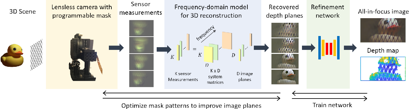 Figure 2 for A Simple Framework for 3D Lensless Imaging with Programmable Masks