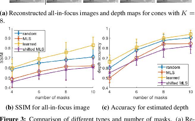 Figure 3 for A Simple Framework for 3D Lensless Imaging with Programmable Masks
