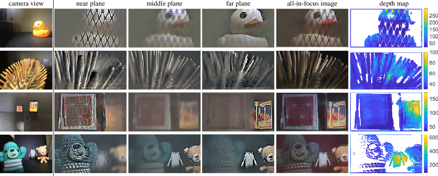 Figure 4 for A Simple Framework for 3D Lensless Imaging with Programmable Masks