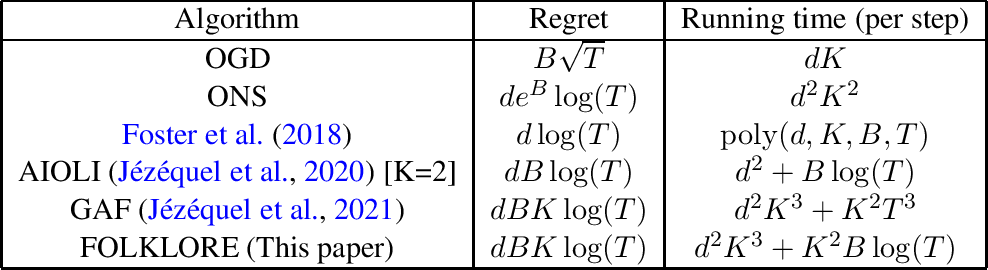 Figure 1 for Efficient Methods for Online Multiclass Logistic Regression