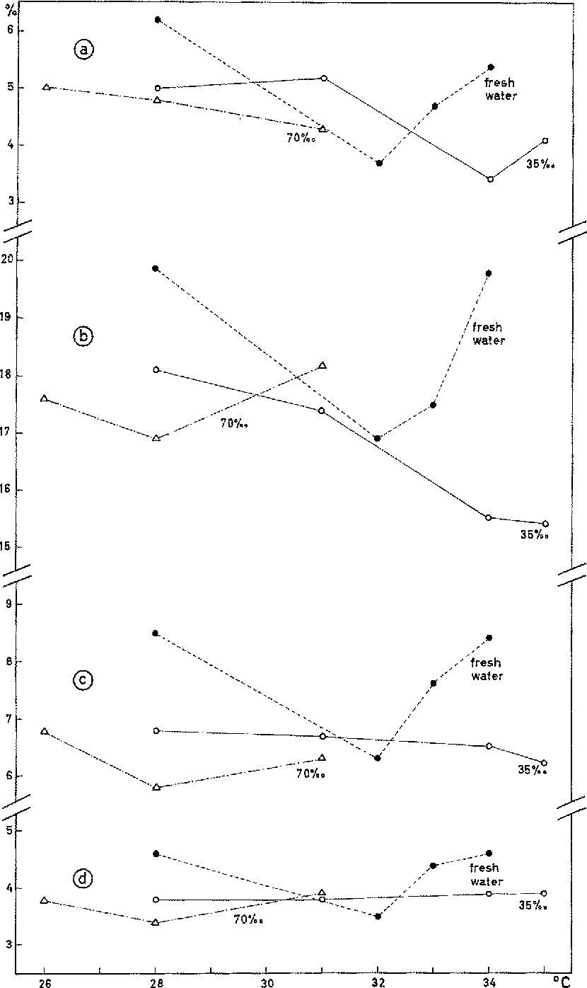 Fig. 5: Least interorbital width (a), head width (b), minimum body width (c) and minimum caudal width (d) of newly hatched C. macularius expressed as percentages of total Iength. Average values based on 6 to 8 individuals in each case