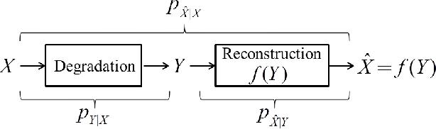 Figure 1 for Optimal Transport for Unsupervised Restoration Learning