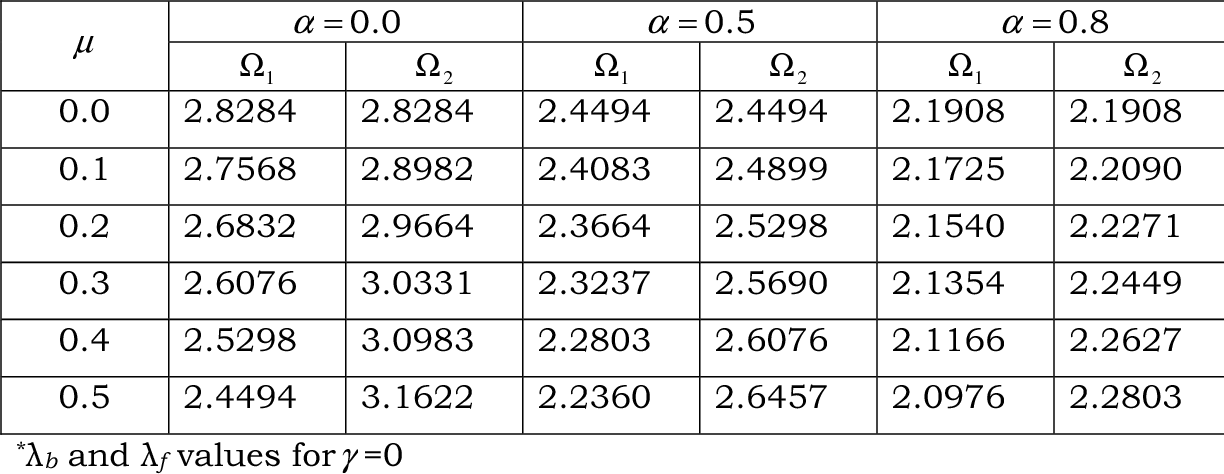 Table 3 6 from DYNAMIC STABILITY OF BEAMS AND PLATES 3 1