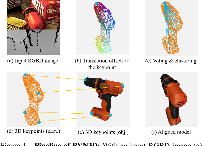Figure 1 for PVN3D: A Deep Point-wise 3D Keypoints Voting Network for 6DoF Pose Estimation
