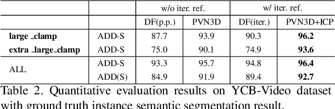 Figure 4 for PVN3D: A Deep Point-wise 3D Keypoints Voting Network for 6DoF Pose Estimation