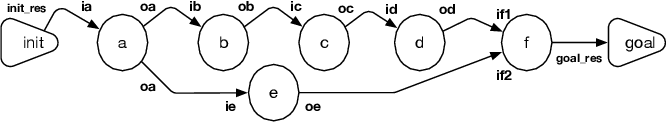 Figure 3 for Phylotastic: An Experiment in Creating, Manipulating, and Evolving Phylogenetic Biology Workflows Using Logic Programming