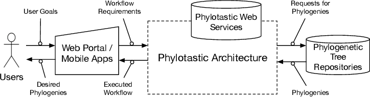 Figure 1 for Phylotastic: An Experiment in Creating, Manipulating, and Evolving Phylogenetic Biology Workflows Using Logic Programming