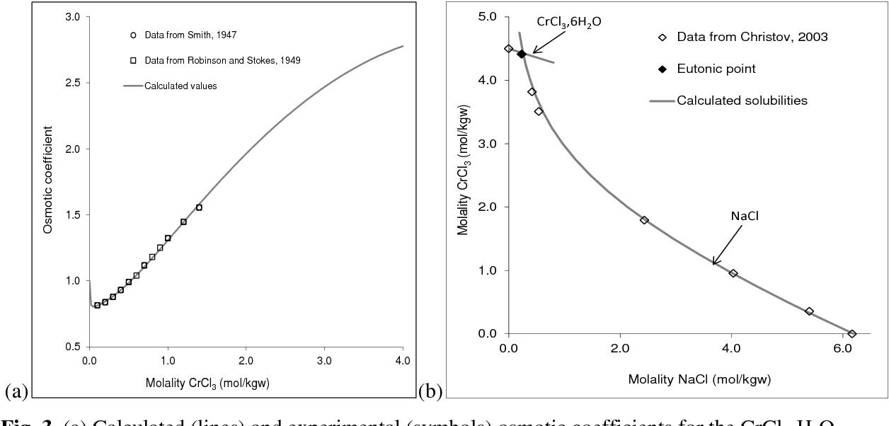 Figure 3 From Thermodynamic Model For Solution Behavior And Solid