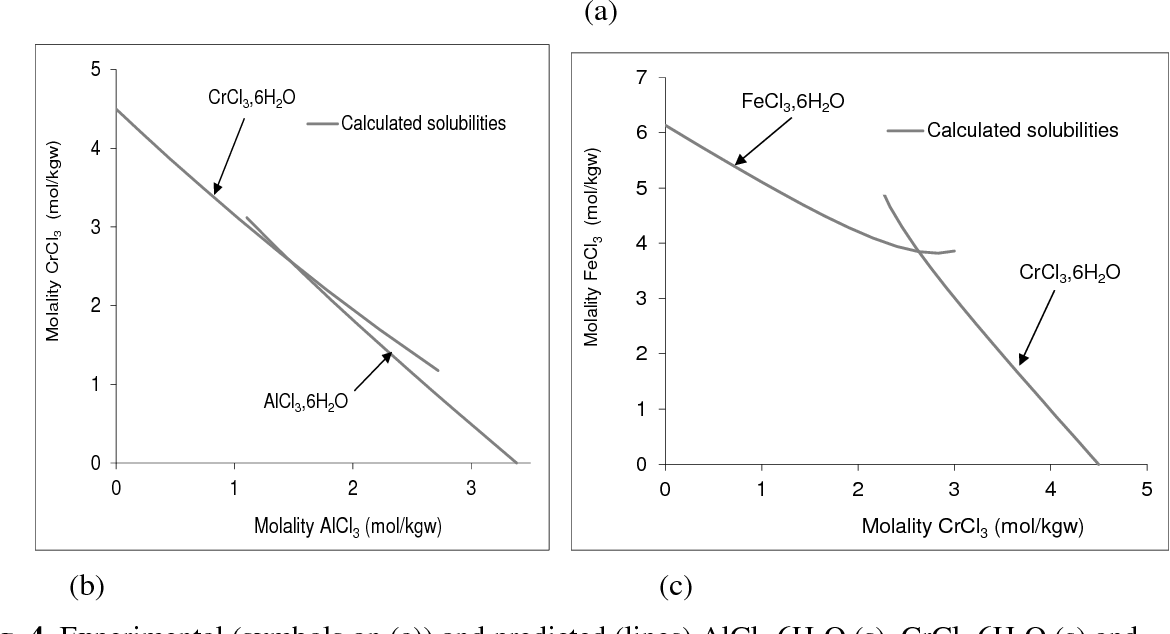 Figure 4 From Thermodynamic Model For Solution Behavior And Solid
