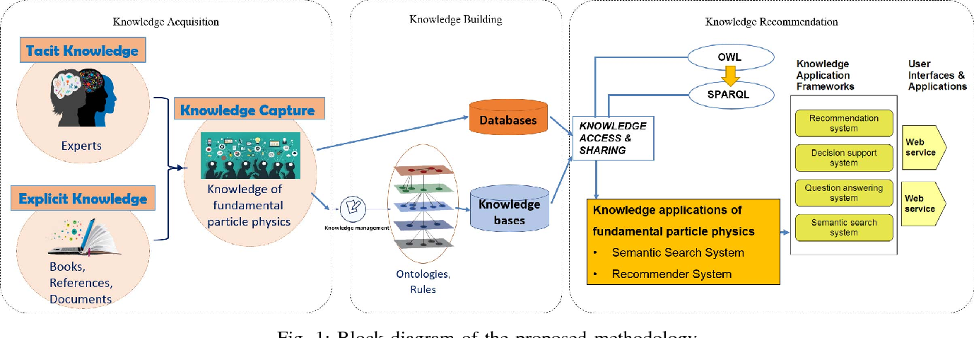 Figure 1 from An ontology-based approach for exploring