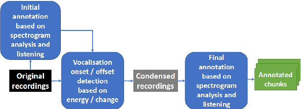 Figure 2 for Introducing a Central African Primate Vocalisation Dataset for Automated Species Classification