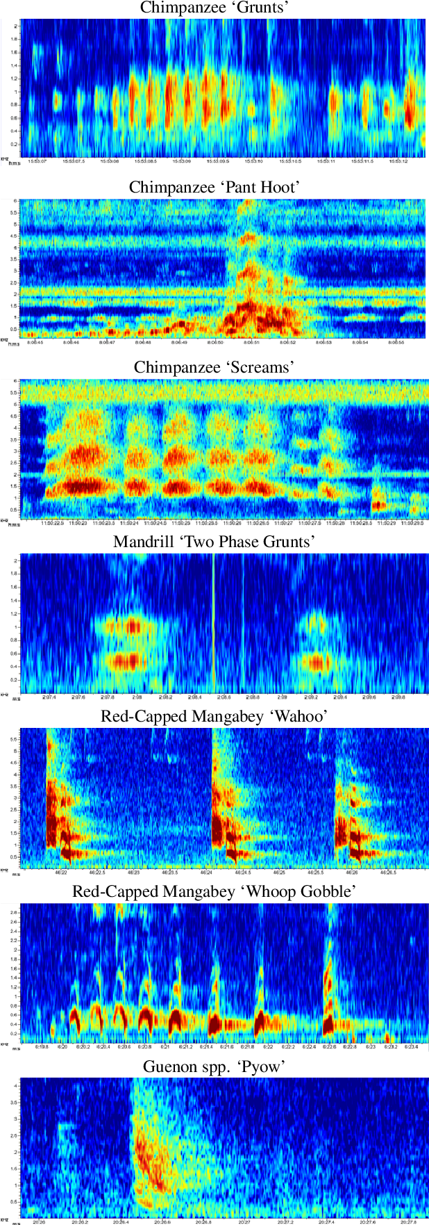 Figure 3 for Introducing a Central African Primate Vocalisation Dataset for Automated Species Classification