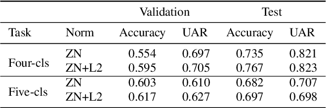 Figure 4 for Introducing a Central African Primate Vocalisation Dataset for Automated Species Classification