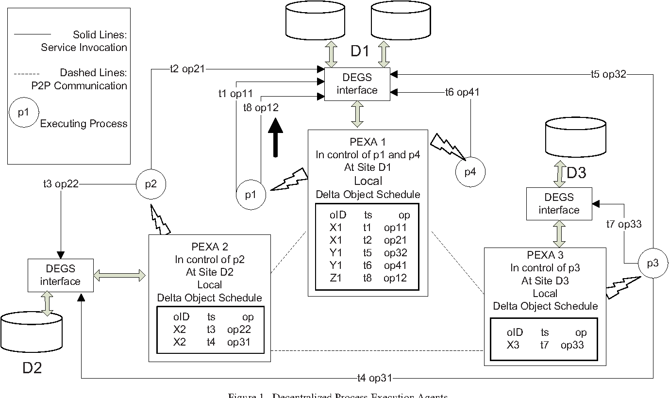 Decentralized data dependency analysis for concurrent process