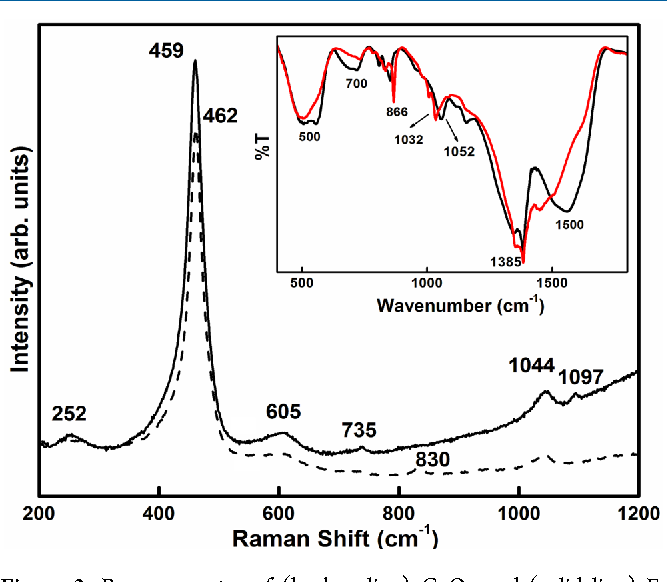 Figure 3. Raman spectra of (broken line) CeO2 and (solid line) Fdoped CeO2 samples. Inset shows FT-IR spectra of (black) CeO2 and (red) F-doped CeO2.