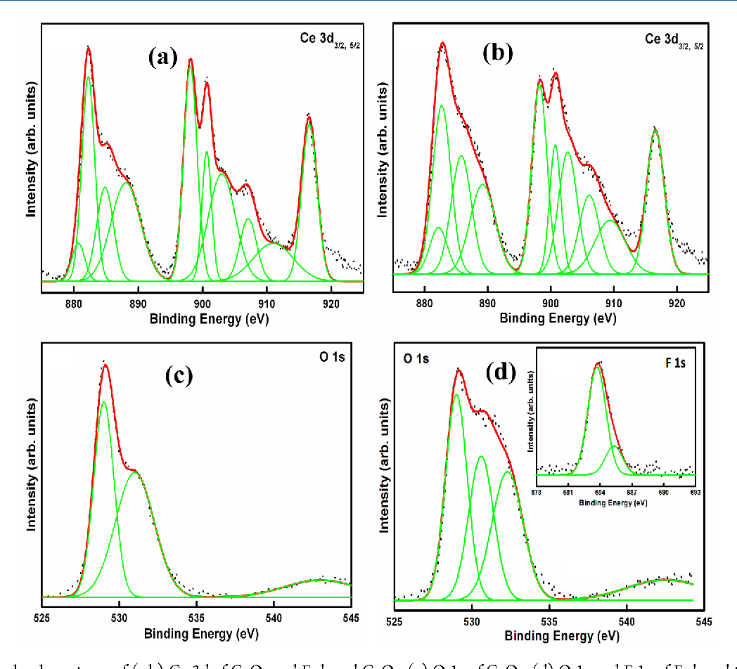 Figure 4. XPS core- level spectrum of (a,b) Ce 3d of CeO2 and F-doped CeO2. (c) O 1s of CeO2. (d) O 1s and F 1s of F-doped CeO2 nanocrystals.