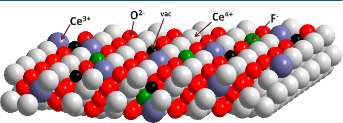 Figure 5. Schematic diagram of CeO2 with possible occupancies of the fluoride ions in the structure.