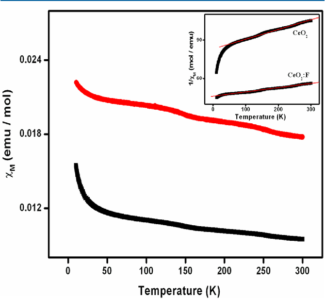 Figure 6. Magnetic susceptibility plots for (black) pure and (red) Fdoped ceria samples at an applied field of 1 T in the temperature range of 10−300 K. Inset shows the thermal variation of inverse magnetic susceptibilities of CeO2 and F-doped CeO2.