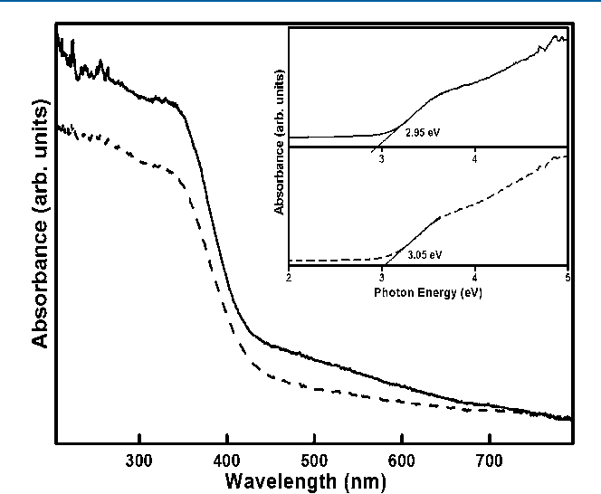 Figure 7. UV−visible diffuse reflectance spectra of (broken line) CeO2 and (solid line) F-doped CeO2 nanocrystals. Inset shows the bandgap estimation using the Kubelka−Munk function.
