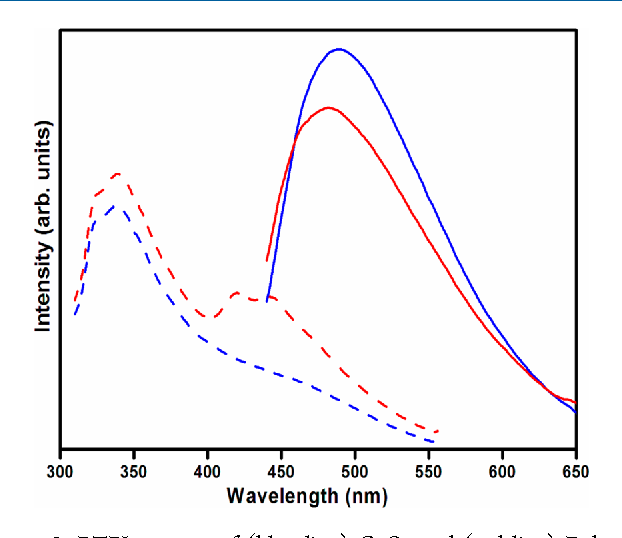 Figure 9. RTPL spectra of (blue line) CeO2 and (red line) F-doped CeO2 nanocrystals. Broken lines represent an excitation wavelength of 290 nm, while solid lines represent an excitation wavelength of 420 nm.
