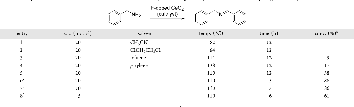 Table 1. Optimization of Reaction Conditions for F-Doped CeO2 Catalyzed Oxidative Coupling of Benzylamine a