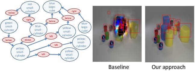 Figure 1 for Learning Canonical Representations for Scene Graph to Image Generation