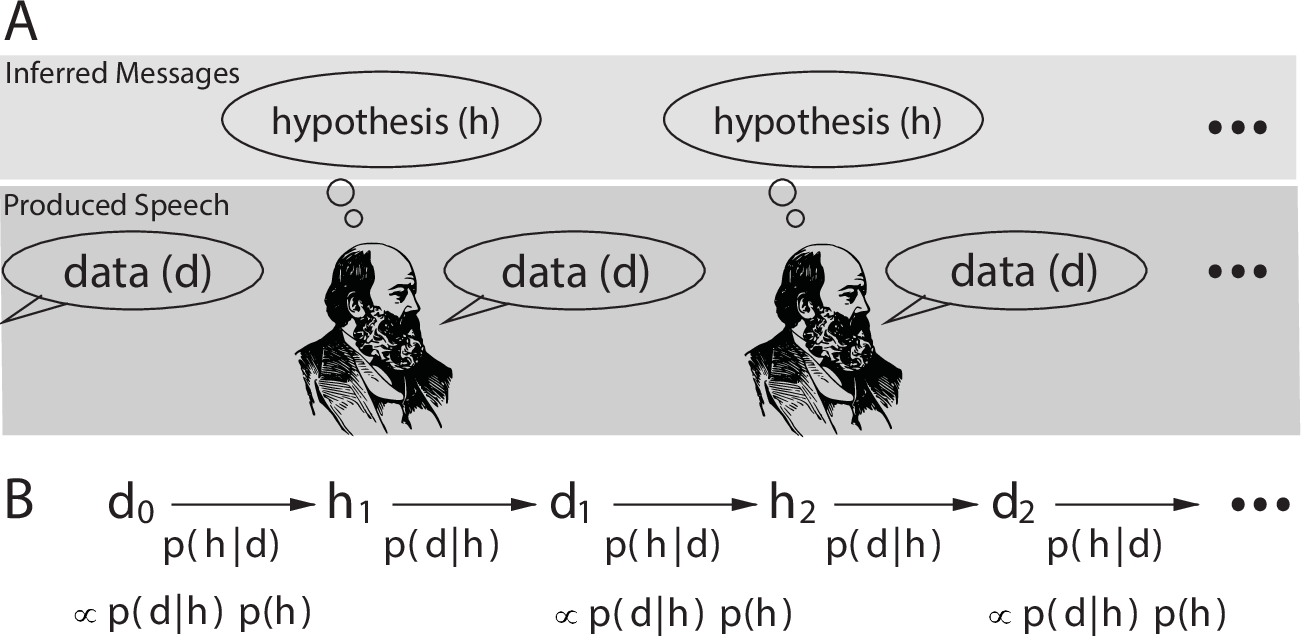 Figure 1 for Evaluating Models of Robust Word Recognition with Serial Reproduction